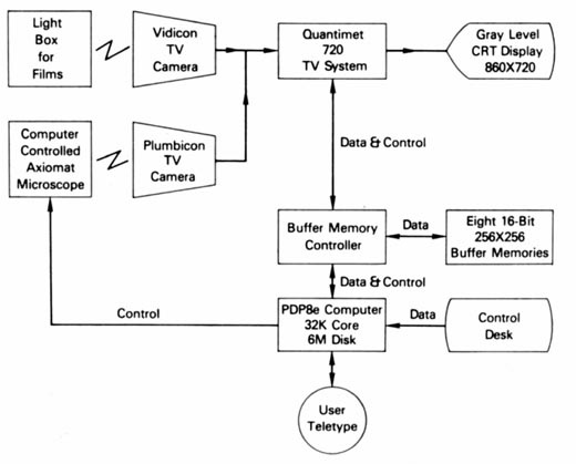 RTPP block diagram