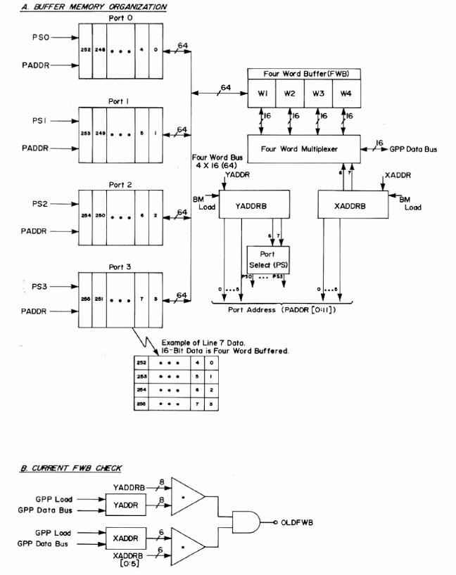 RTPP buffer memory control logic