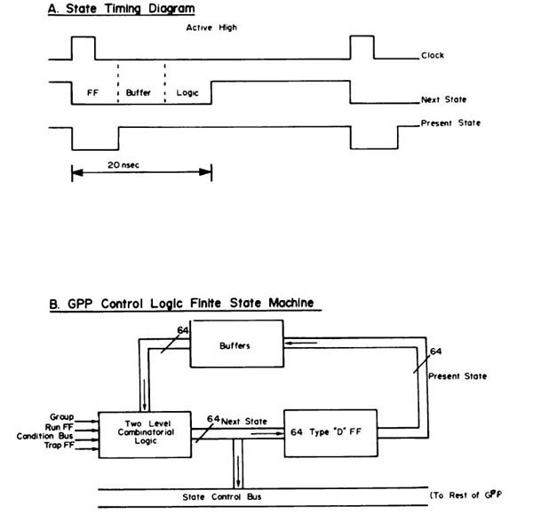 RTPP GPP control logic finite state machine
