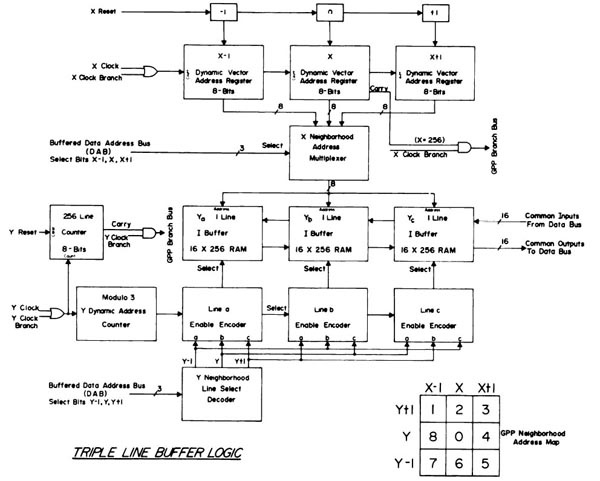 RTPP triple line buffer logic