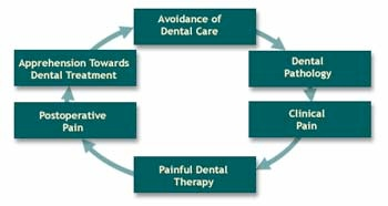 A graph illustrating a cycle of fear and pain. Clinical pain leads to a painfuldental therapy, followed by postoperative pain and apprehension to avoidance of dental care, which leads to dental pathology and clinical pain